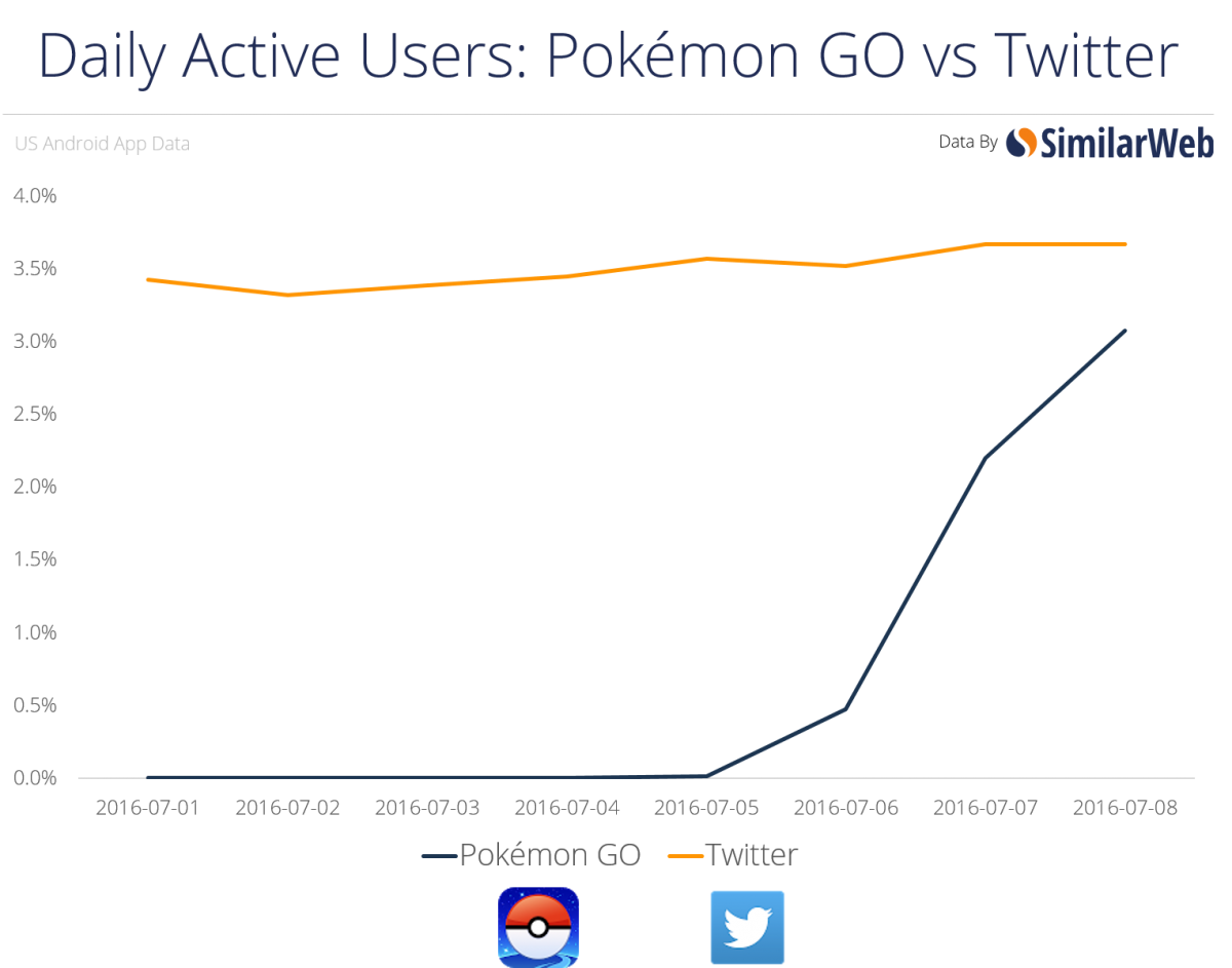 pokemon go daily active users